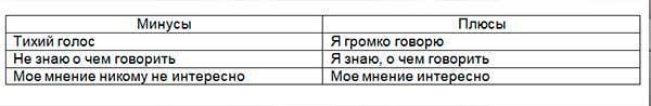 таблица плюсов и минусов стеснительности