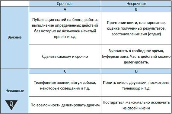 таблица эйзенхауэра