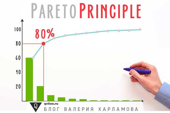 график принцип парето
