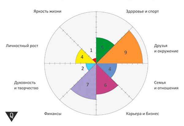 пример заполнения колеса баланса жизни