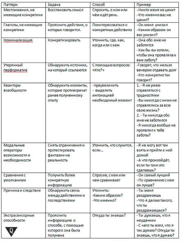 структура метамодели НЛП