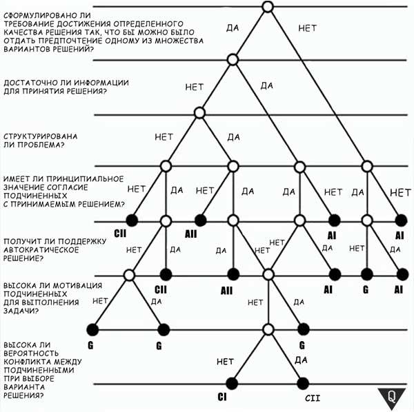 дерево Врума-Йеттона
