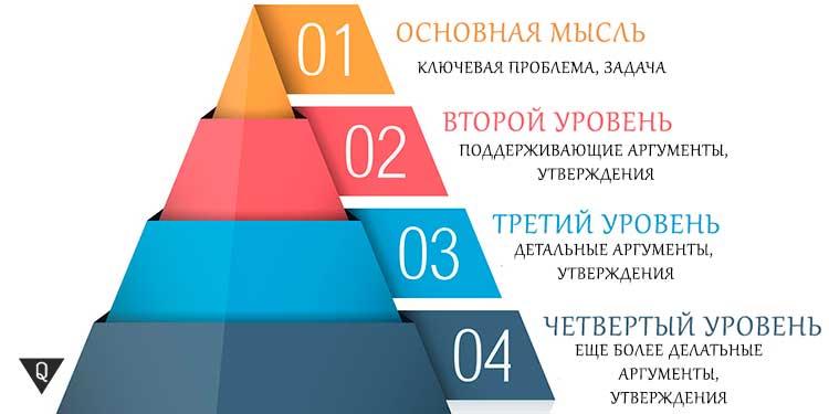 Принцип пирамиды Минто