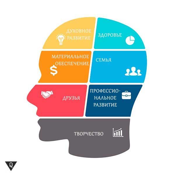 7 основных областей жизни человека