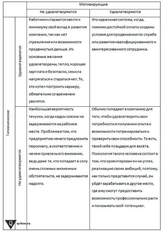 таблица герцберга
