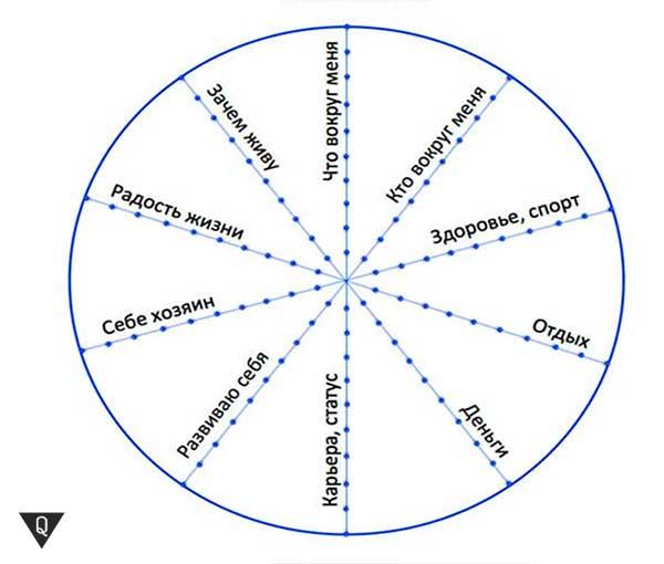 схема построения колеса баланса жизни
