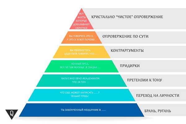 пирамида Грема