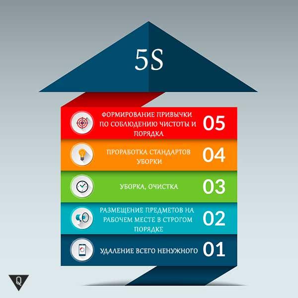 Схема системы 5s