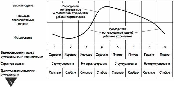 Ситуационная модель Фидлера