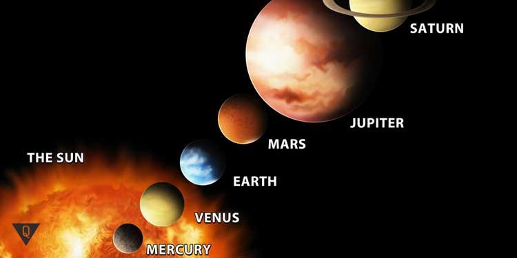 Планеты в Солнечной системе