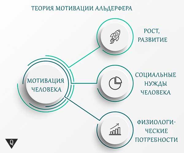 Инфографика: теория мотивации Альдерфера