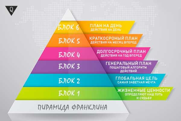 Инфографика Пирамида Бенджамина Франклина